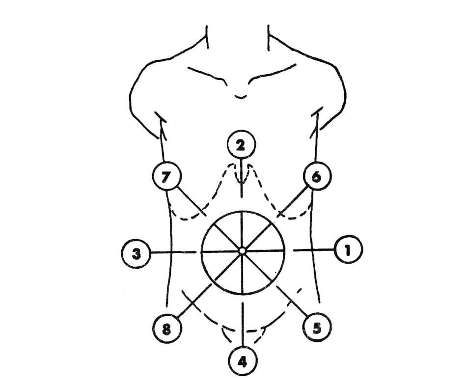 Масаж на корема в 8-те посоки